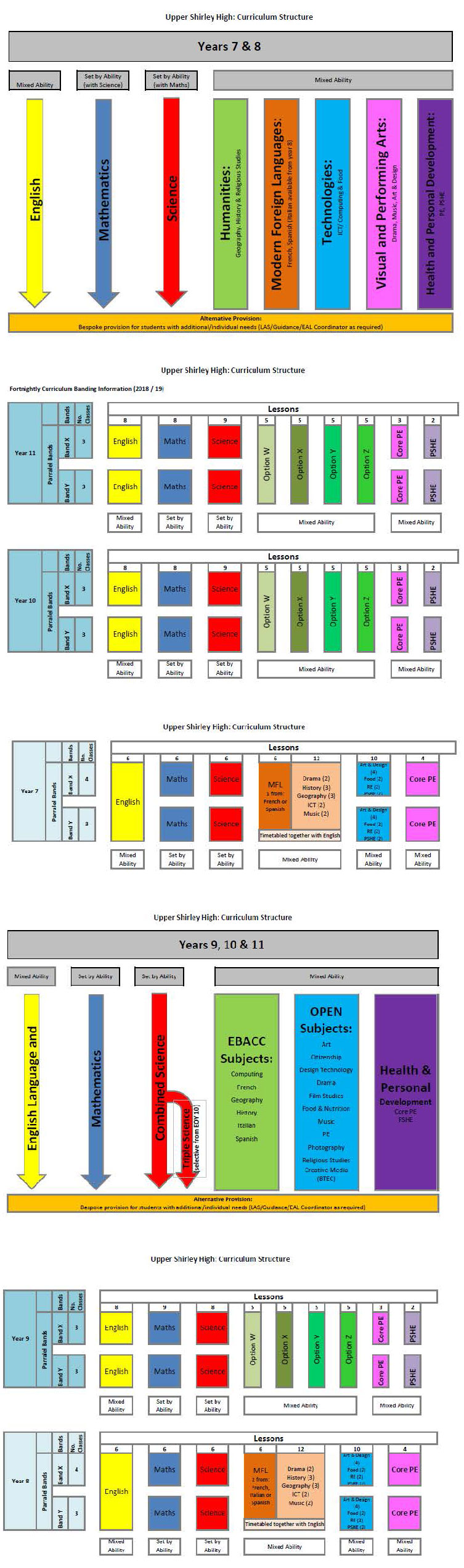 5 Year Curriculum Structure | Upper Shirley High School, USH